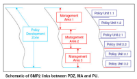 Schematic of SMP2 links between PDZ, MA and PU (click to enlarge)